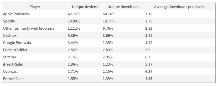 chartable most popular podcast directories by unique devices and unique downloads