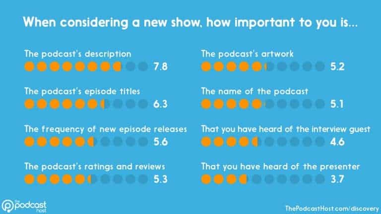 The Podcast Host's 2020 podcast discovery study results showing the most important factor when judging a new podcast
